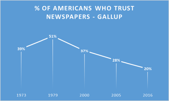 of-americans-who-trust-newspapers